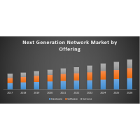 Next Generation Network Market