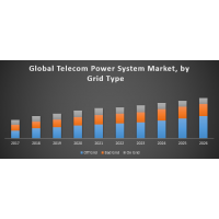 Global Telecom Power System Market