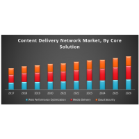 Global Content Delivery Network (CDN) Market