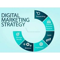 inovies digital marketing company