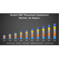 SMT Placement Equipment Market