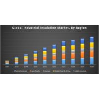 Industrial Insulation Market