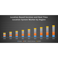 Location-Based Services and Real Time Location System Market