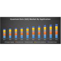 Quantum Dots (QD) Market